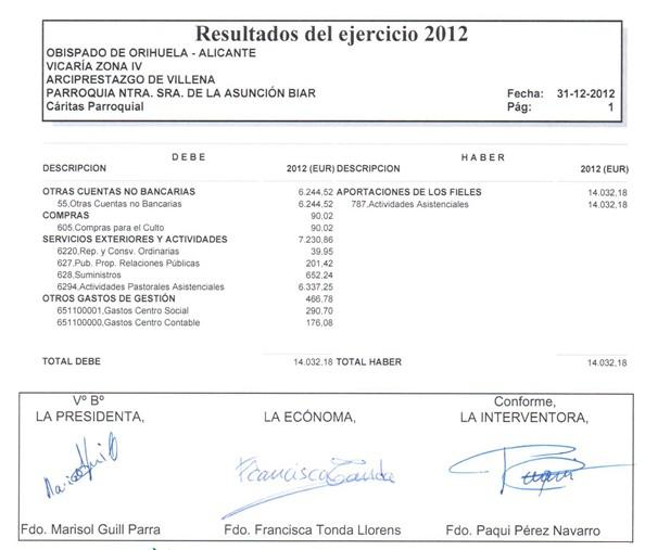 CuentasCaritas2012