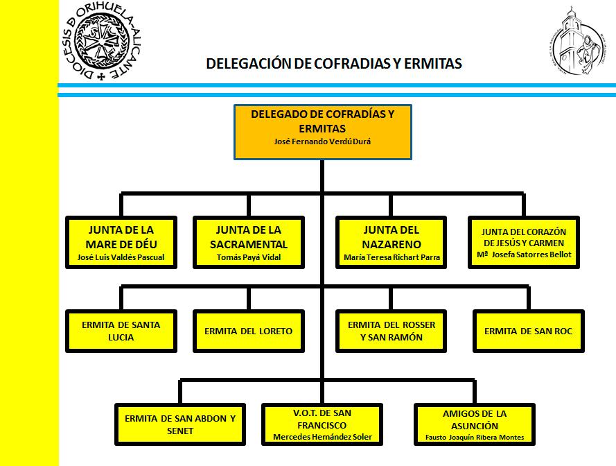 DelegacionCofradiasyErmitas