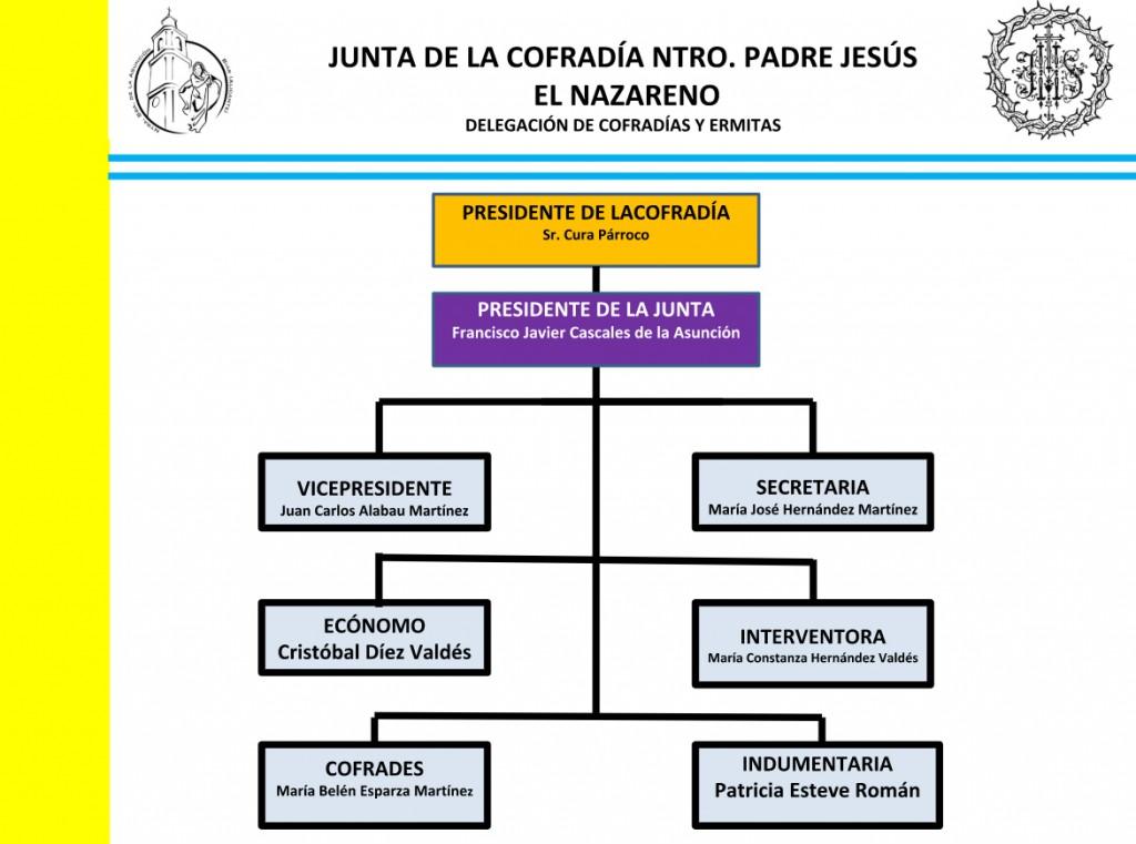 junta-nazareno-2018