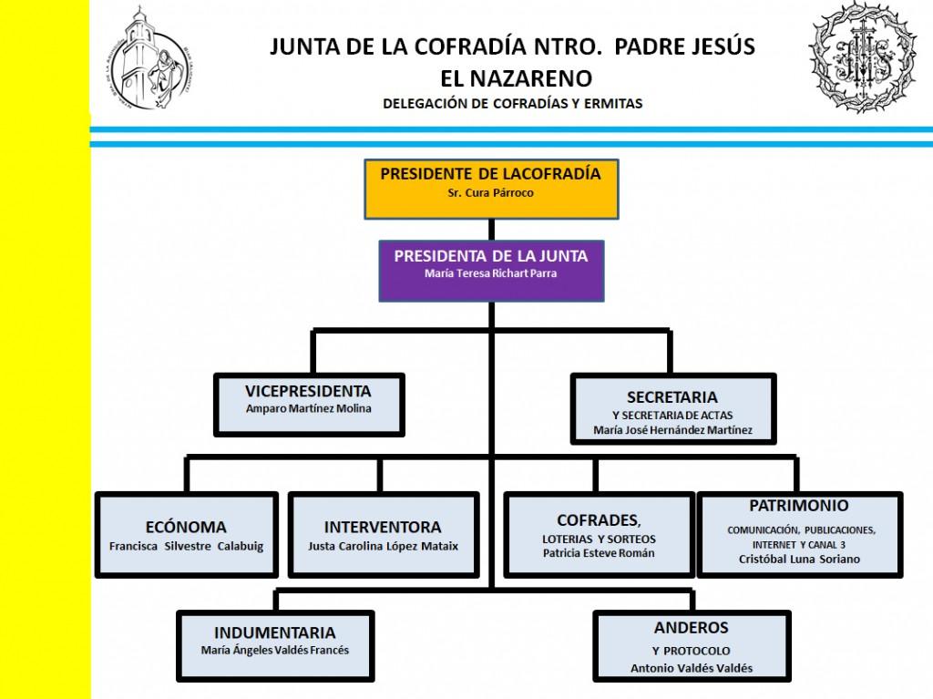 junta-nazareno-biar
