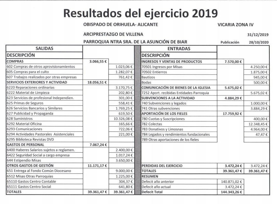 Resultados Parroquia 2019