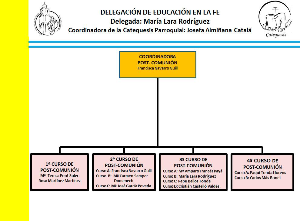CoordinadoraPostComunion