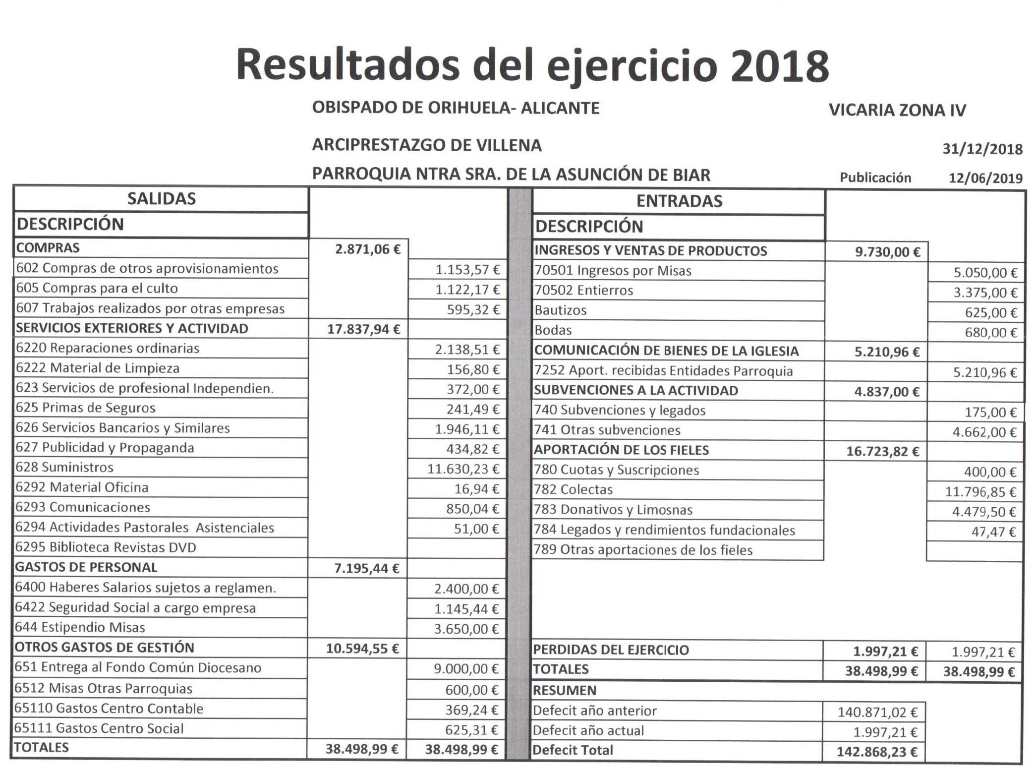 Resultados Parroquia 2018